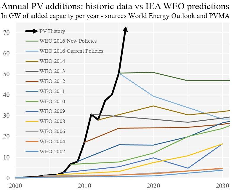 Auke Hoekstra PV grafiek