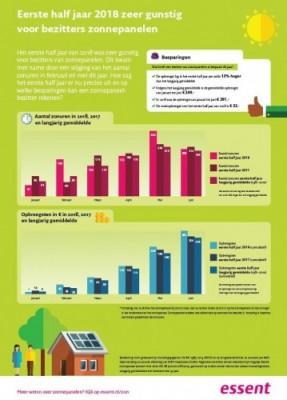 infographic Essent opbrengst