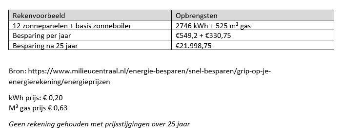 Rekenvoorbeeld rendement zonneboiler en zonnepanelen